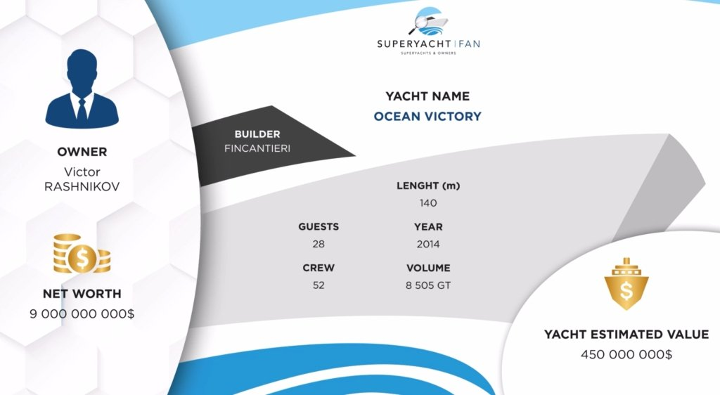 yacht Ocean Victory infographic