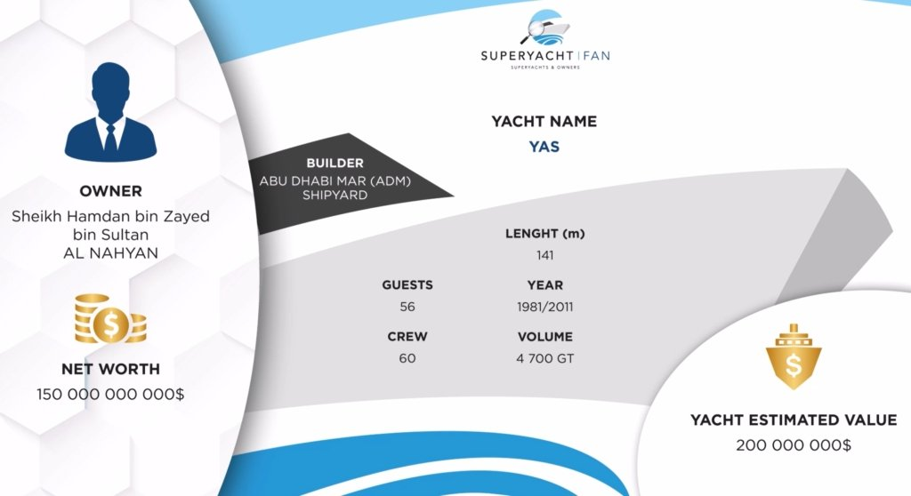 yacht Yas infographic